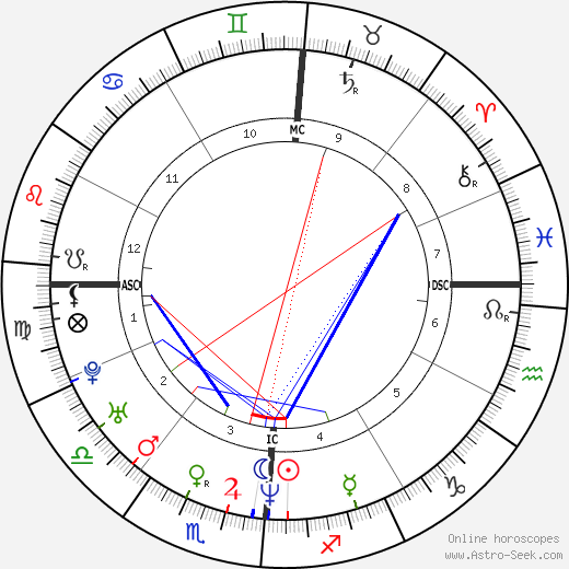 Erik Menendez birth chart, Erik Menendez astro natal horoscope, astrology