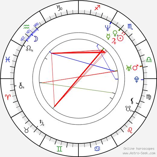 Итан Хоук Ethan Hawke день рождения гороскоп, Ethan Hawke Натальная карта онлайн