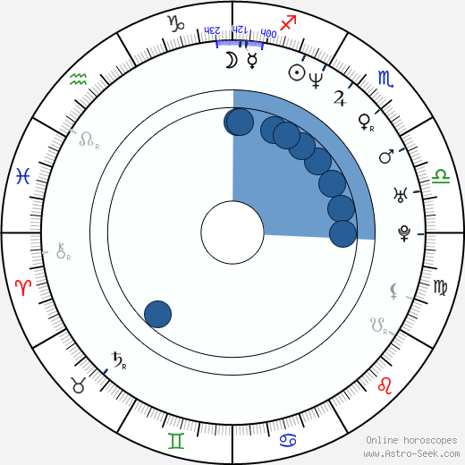 George Uhl wikipedia, horoscope, astrology, instagram