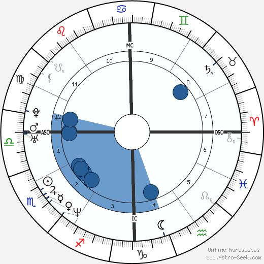Glen Dishman wikipedia, horoscope, astrology, instagram