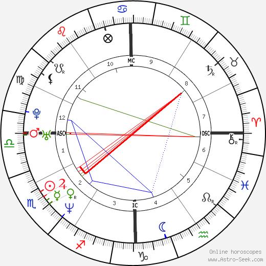 Glen Dishman день рождения гороскоп, Glen Dishman Натальная карта онлайн