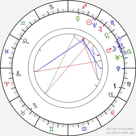 Izabela Kuna день рождения гороскоп, Izabela Kuna Натальная карта онлайн