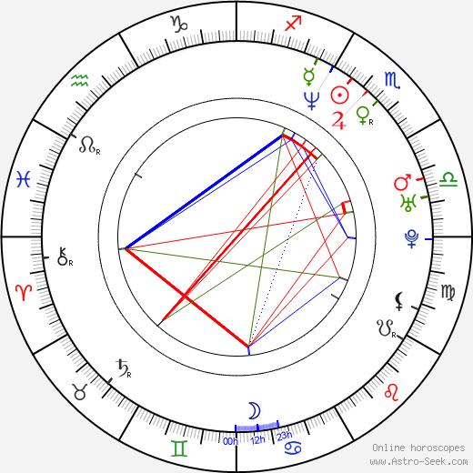 Jamie Babbit tema natale, oroscopo, Jamie Babbit oroscopi gratuiti, astrologia