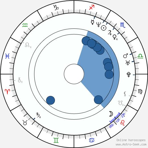 Jenni Meno wikipedia, horoscope, astrology, instagram