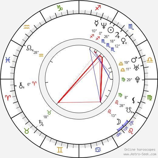 Jenni Meno birth chart, biography, wikipedia 2019, 2020