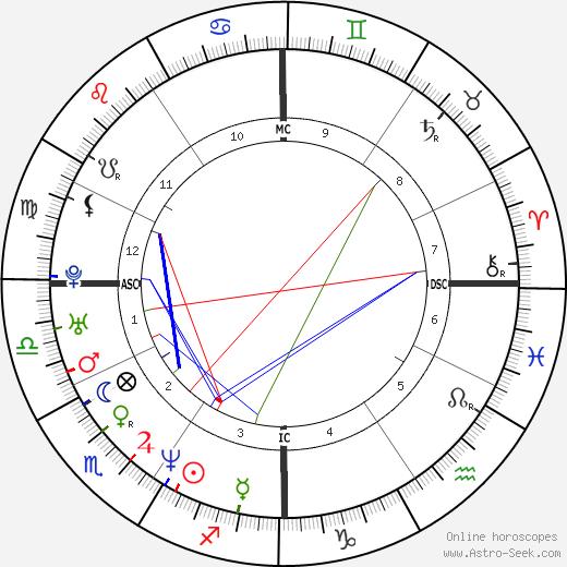 Джон Амаечи John Amaechi день рождения гороскоп, John Amaechi Натальная карта онлайн