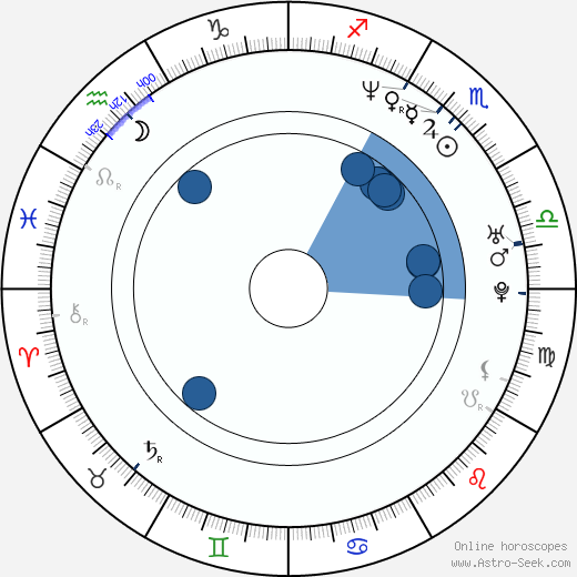 Jonna Liljendahl wikipedia, horoscope, astrology, instagram