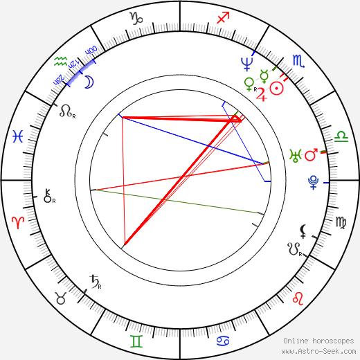 Jonna Liljendahl astro natal birth chart, Jonna Liljendahl horoscope, astrology