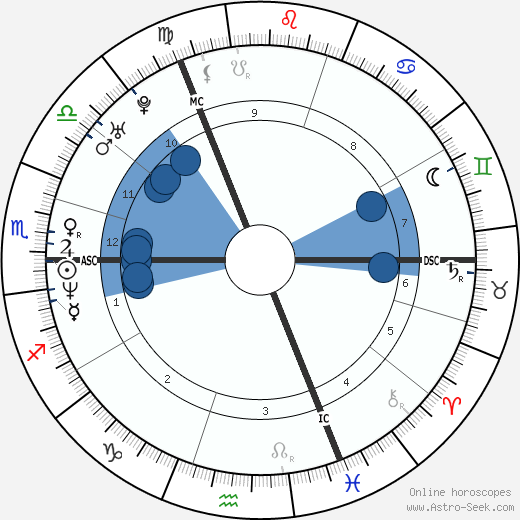 Karin van Breeschooven wikipedia, horoscope, astrology, instagram