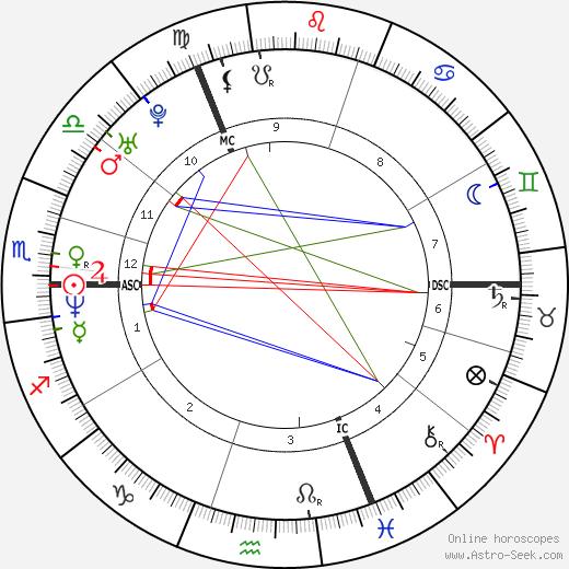 Karin van Breeschooven tema natale, oroscopo, Karin van Breeschooven oroscopi gratuiti, astrologia