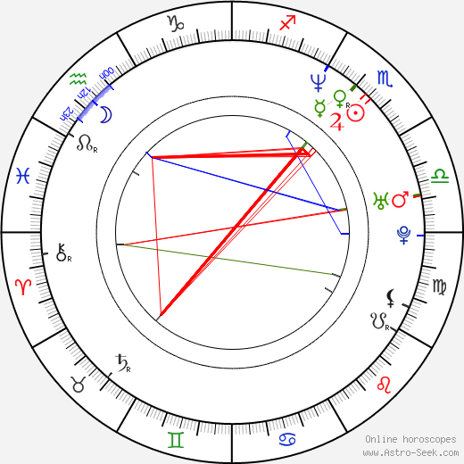 Leopoldo Laborde astro natal birth chart, Leopoldo Laborde horoscope, astrology