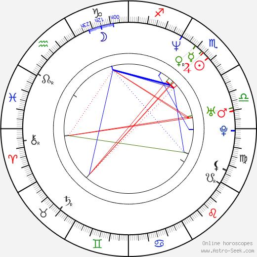 Malena Ernman birth chart, Malena Ernman astro natal horoscope, astrology