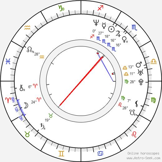 Marcus Ulbricht birth chart, biography, wikipedia 2019, 2020
