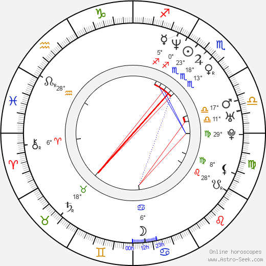 Martha Plimpton birth chart, biography, wikipedia 2019, 2020