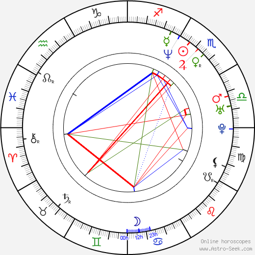 Martha Plimpton astro natal birth chart, Martha Plimpton horoscope, astrology
