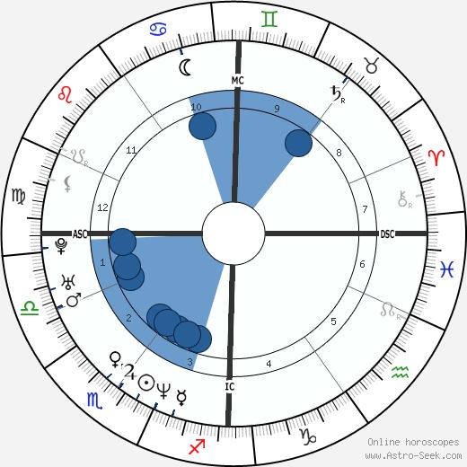 Maureen Dor wikipedia, horoscope, astrology, instagram