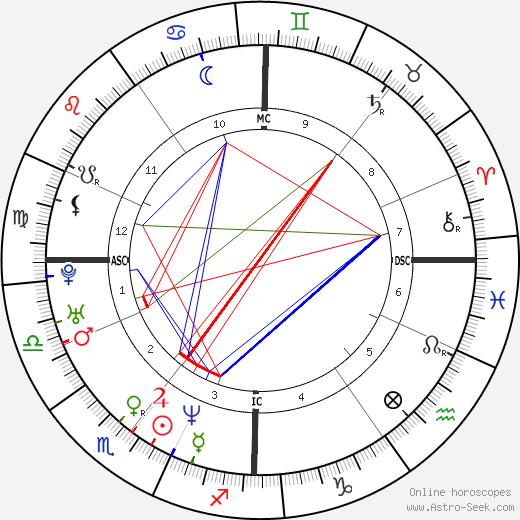 Maureen Dor astro natal birth chart, Maureen Dor horoscope, astrology