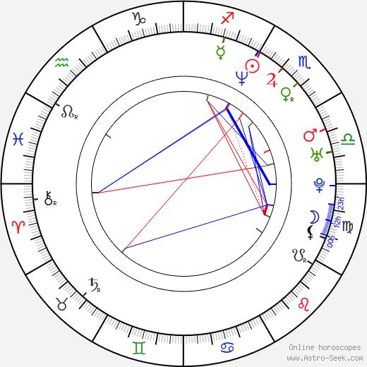 Miguel Ángel Valero birth chart, Miguel Ángel Valero astro natal horoscope, astrology