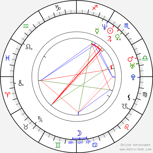 Miroslav Oupic astro natal birth chart, Miroslav Oupic horoscope, astrology