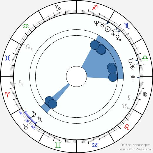 Nick Palumbo wikipedia, horoscope, astrology, instagram