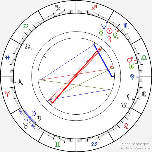 Nick Palumbo tema natale, oroscopo, Nick Palumbo oroscopi gratuiti, astrologia
