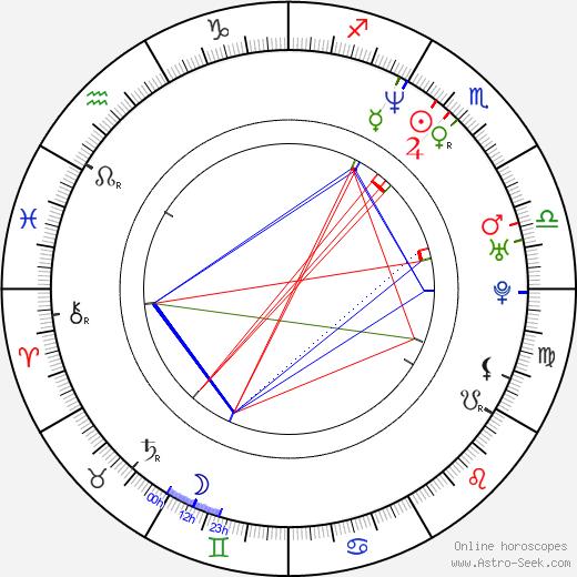 Omar Sangare birth chart, Omar Sangare astro natal horoscope, astrology