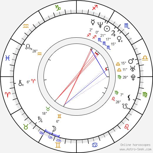 Paraskeva Djukelova birth chart, biography, wikipedia 2019, 2020