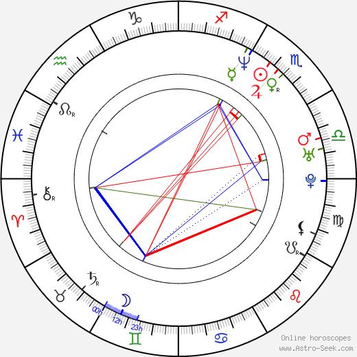 Paraskeva Djukelova astro natal birth chart, Paraskeva Djukelova horoscope, astrology