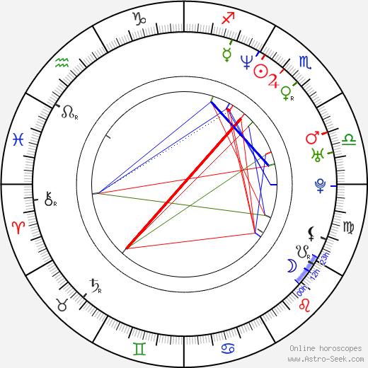 Phife Dawg birth chart, Phife Dawg astro natal horoscope, astrology