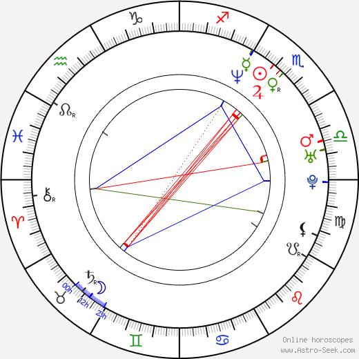 Rebecca Immanuel tema natale, oroscopo, Rebecca Immanuel oroscopi gratuiti, astrologia