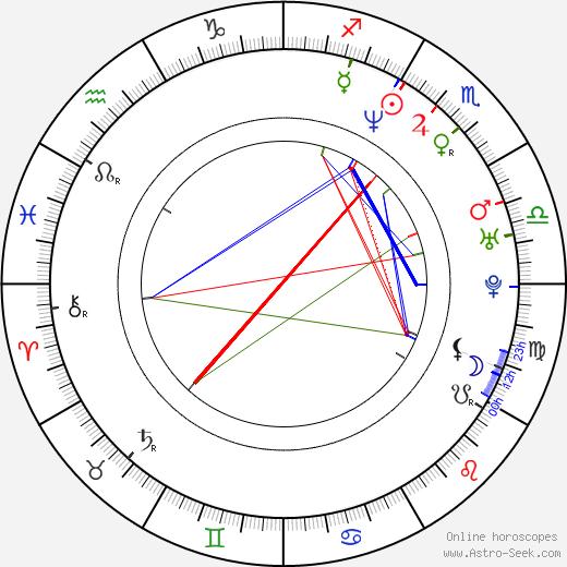Rib Hillis astro natal birth chart, Rib Hillis horoscope, astrology