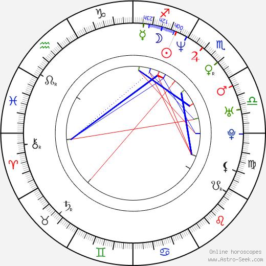 Rotimi Rainwater tema natale, oroscopo, Rotimi Rainwater oroscopi gratuiti, astrologia