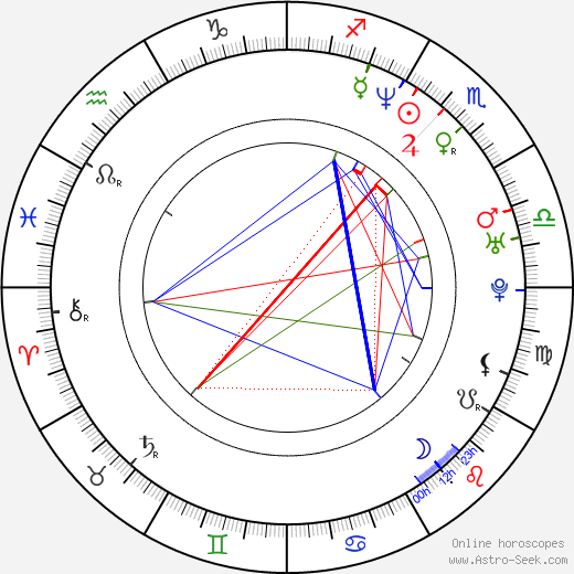 Rudolf Hrušínský nejml. день рождения гороскоп, Rudolf Hrušínský nejml. Натальная карта онлайн