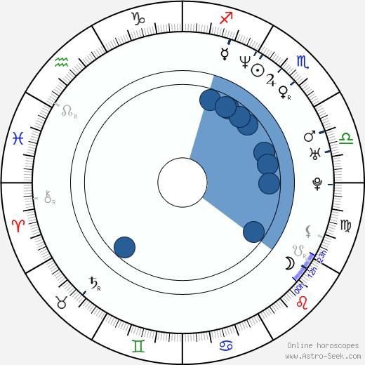 Sabrina Lloyd wikipedia, horoscope, astrology, instagram
