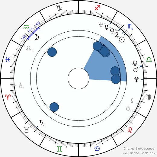 Sebastián Estevanez wikipedia, horoscope, astrology, instagram