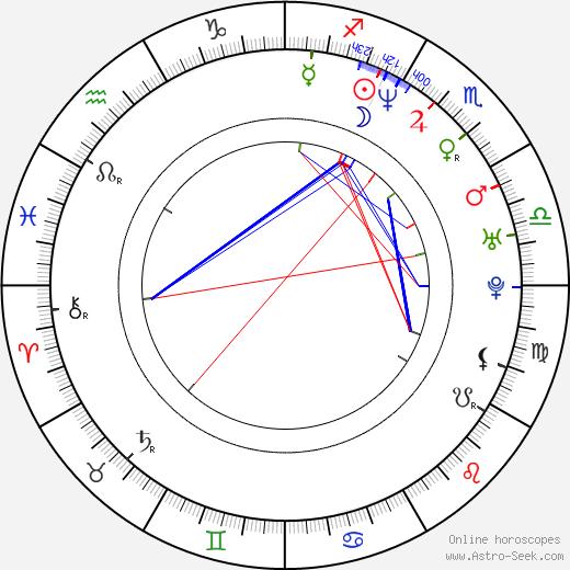Shane Powers birth chart, Shane Powers astro natal horoscope, astrology