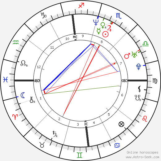 Susan Tedeschi astro natal birth chart, Susan Tedeschi horoscope, astrology