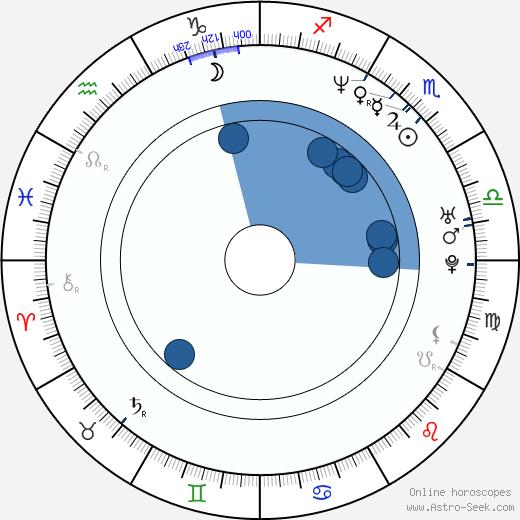 Tabu wikipedia, horoscope, astrology, instagram
