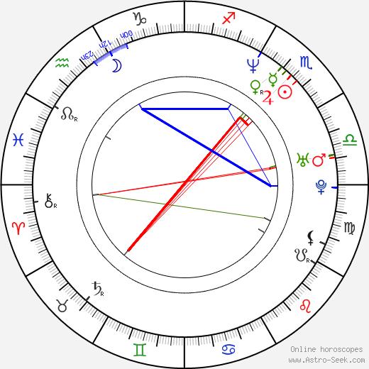 Tamzin Outhwaite birth chart, Tamzin Outhwaite astro natal horoscope, astrology