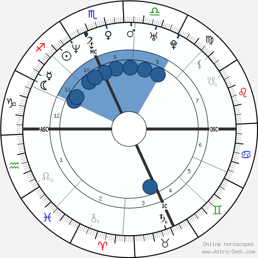 Tara Creamer wikipedia, horoscope, astrology, instagram