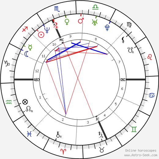 Tara Creamer день рождения гороскоп, Tara Creamer Натальная карта онлайн