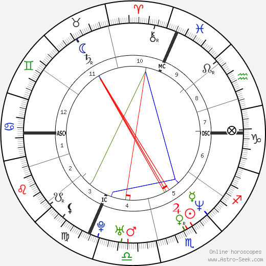 Tonya Harding tema natale, oroscopo, Tonya Harding oroscopi gratuiti, astrologia