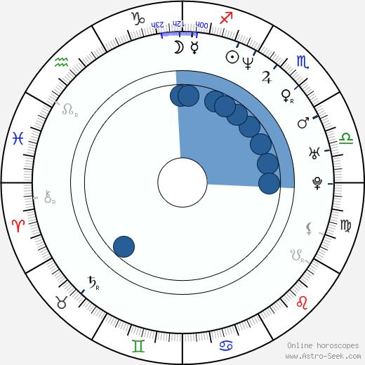 Walter Jones wikipedia, horoscope, astrology, instagram