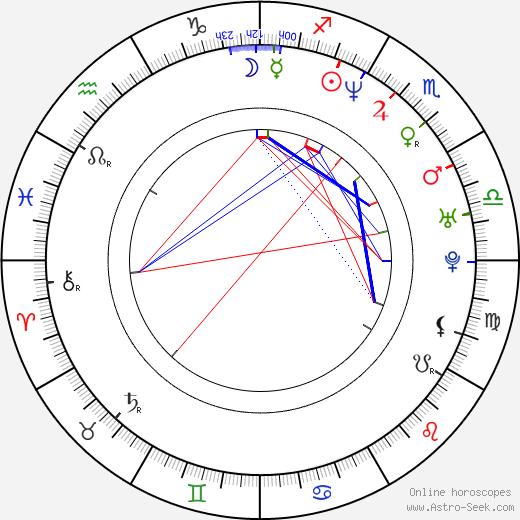 Walter Jones день рождения гороскоп, Walter Jones Натальная карта онлайн