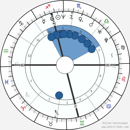 Ylenia Carrisi wikipedia, horoscope, astrology, instagram