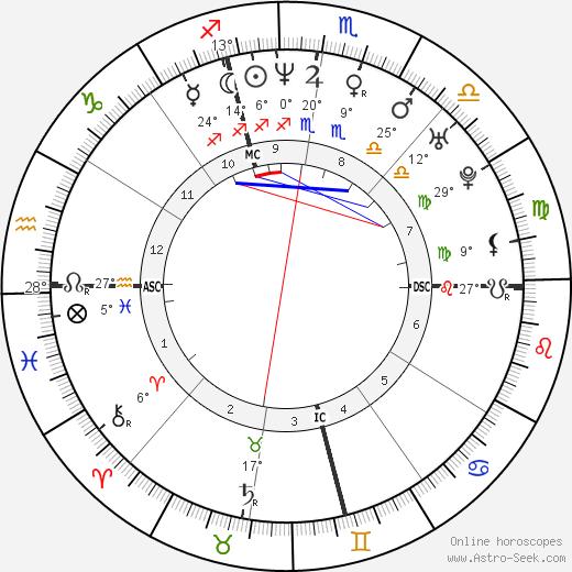 Ylenia Carrisi birth chart, biography, wikipedia 2019, 2020