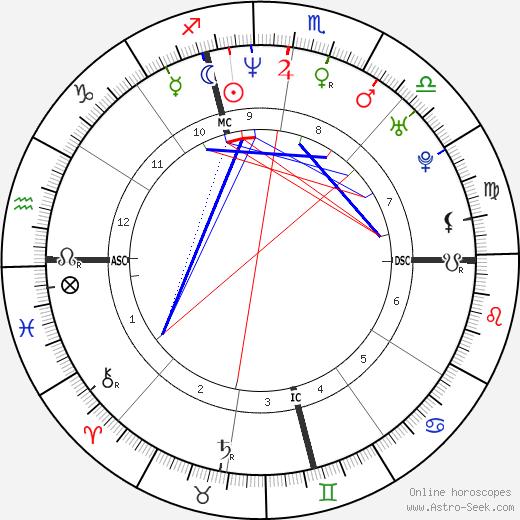 Ylenia Carrisi astro natal birth chart, Ylenia Carrisi horoscope, astrology