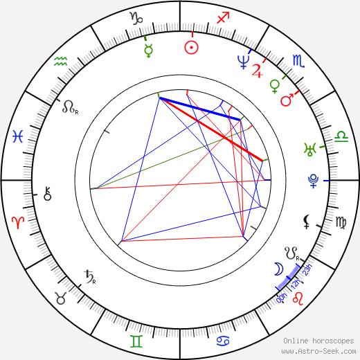 Agnieszka Wagner astro natal birth chart, Agnieszka Wagner horoscope, astrology