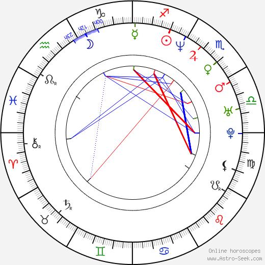Alex Čejka birth chart, Alex Čejka astro natal horoscope, astrology