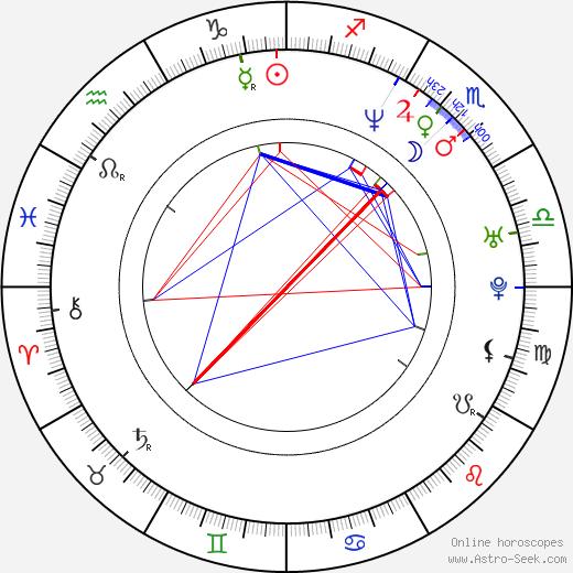 Амори Ноласко Amaury Nolasco день рождения гороскоп, Amaury Nolasco Натальная карта онлайн